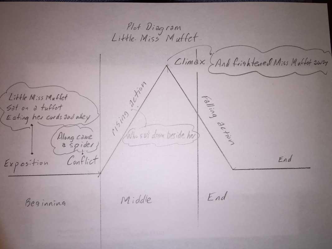 Plot Diagram Definition Elements Examples