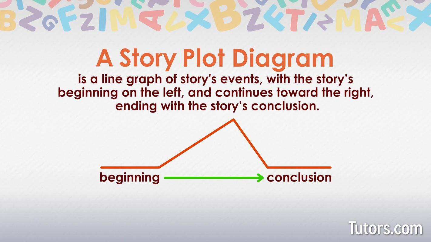 Plot Diagram  Definition, Elements, & Examples