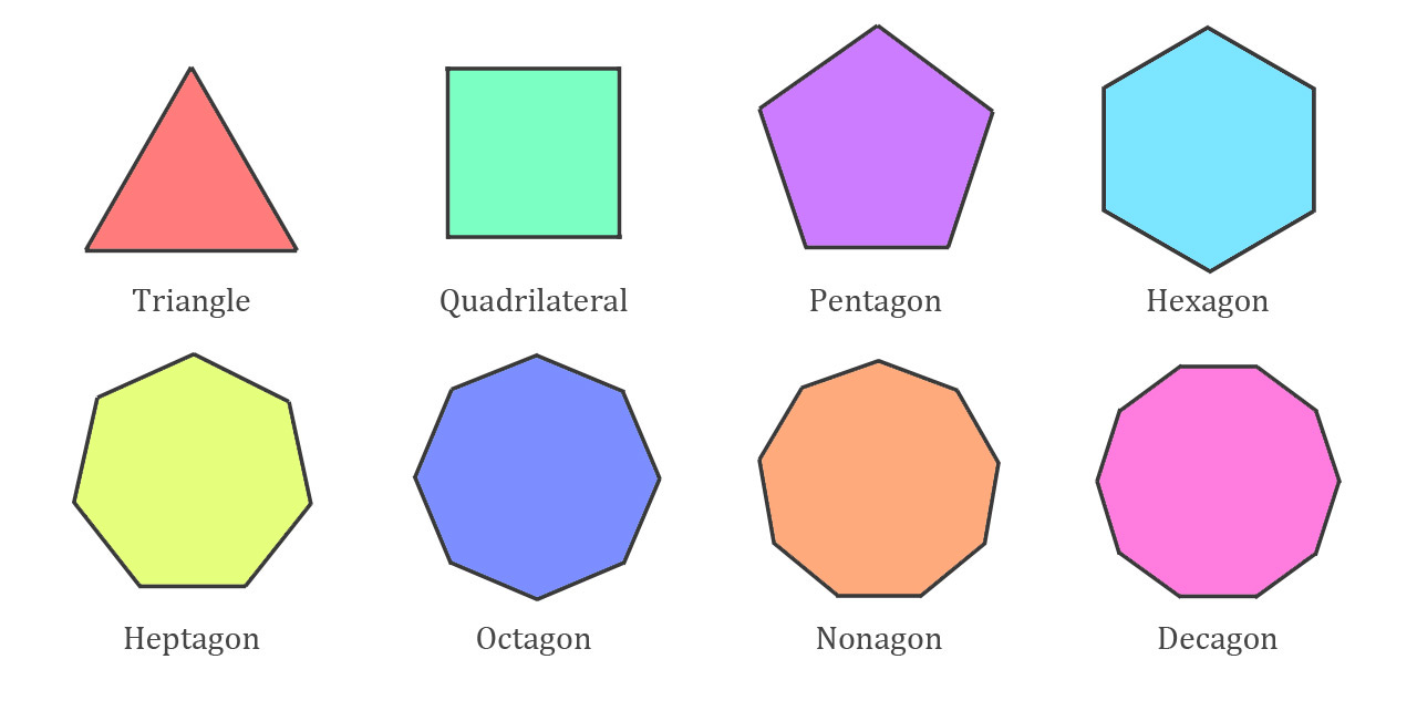 Types of Polygons (Video) 17 Different Types & Examples ...